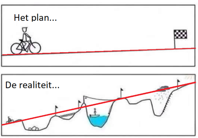 Knipsel plan en werkelijkheid - het verschil