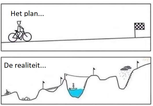 Knipsel plan en werkelijkheid